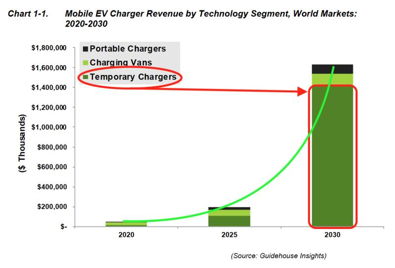 Tijdelijke Laadpunten Mobile EV chargers report ChargeMakers guidehouse insights